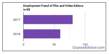 Film and Video Editors in KS Employment Trend