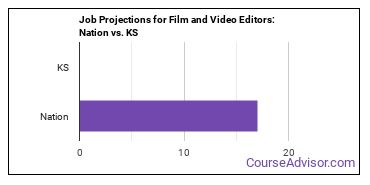 Job Projections for Film and Video Editors: Nation vs. KS
