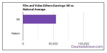 Film and Video Editors Earnings: MI vs. National Average