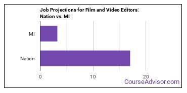Job Projections for Film and Video Editors: Nation vs. MI