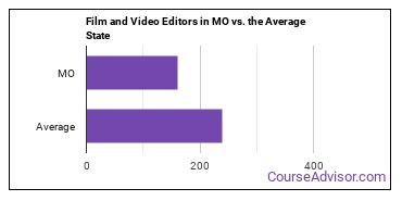 Film and Video Editors in MO vs. the Average State