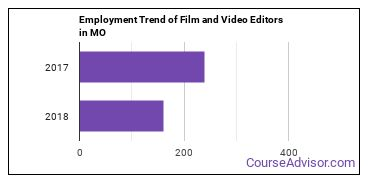 Film and Video Editors in MO Employment Trend