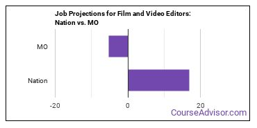 Job Projections for Film and Video Editors: Nation vs. MO