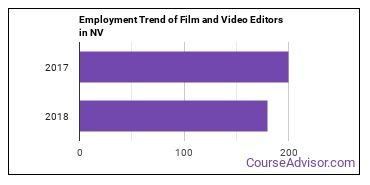 Film and Video Editors in NV Employment Trend