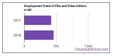 Film and Video Editors in NC Employment Trend