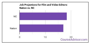 Job Projections for Film and Video Editors: Nation vs. NC