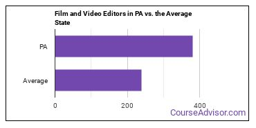 Film and Video Editors in PA vs. the Average State