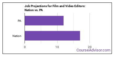 Job Projections for Film and Video Editors: Nation vs. PA