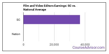 Film and Video Editors Earnings: SC vs. National Average