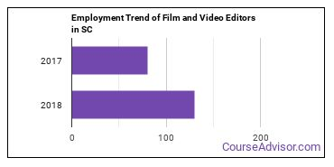 Film and Video Editors in SC Employment Trend