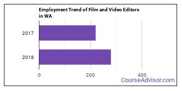 Film and Video Editors in WA Employment Trend