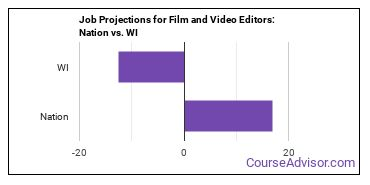 Job Projections for Film and Video Editors: Nation vs. WI