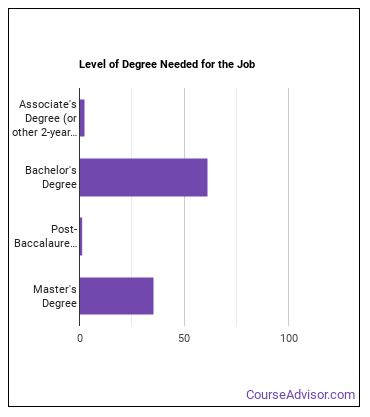 Financial Analyst Degree Level