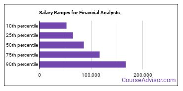 Salary Ranges for Financial Analysts