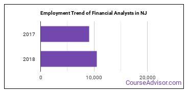 Financial Analysts in NJ Employment Trend