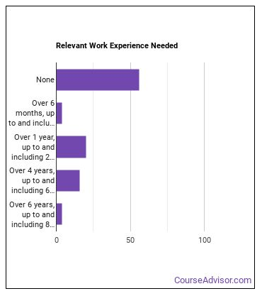 Financial Examiner Work Experience