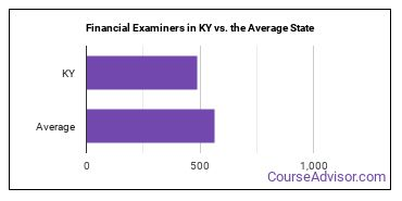 Financial Examiners in KY vs. the Average State