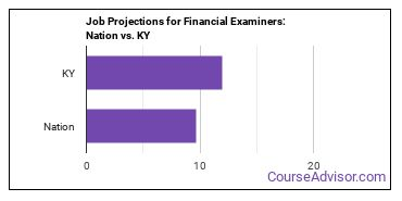 Job Projections for Financial Examiners: Nation vs. KY