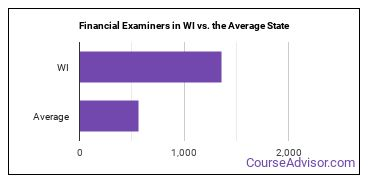 Financial Examiners in WI vs. the Average State