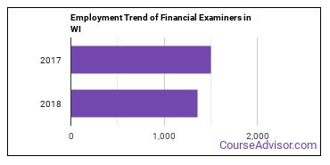 Financial Examiners in WI Employment Trend