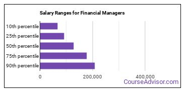 Salary Ranges for Financial Managers