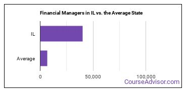 Financial Managers in IL vs. the Average State