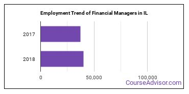 Financial Managers in IL Employment Trend