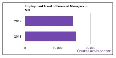 Financial Managers in MN Employment Trend