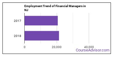 Financial Managers in NJ Employment Trend