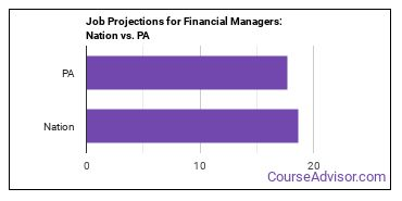 Job Projections for Financial Managers: Nation vs. PA