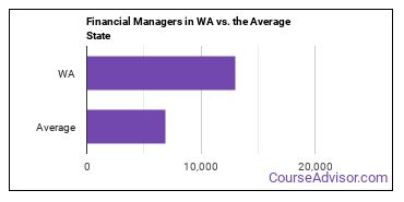 Financial Managers in WA vs. the Average State