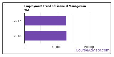 Financial Managers in WA Employment Trend