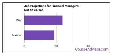 Job Projections for Financial Managers: Nation vs. WA