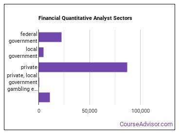 Financial Quantitative Analyst Sectors