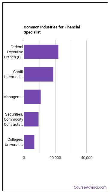 Financial Specialist Industries