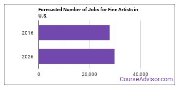 Forecasted Number of Jobs for Fine Artists in U.S.