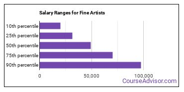 Salary Ranges for Fine Artists