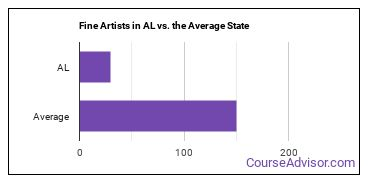 Fine Artists in AL vs. the Average State