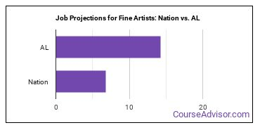 Job Projections for Fine Artists: Nation vs. AL