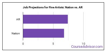 Job Projections for Fine Artists: Nation vs. AR