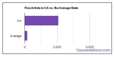 Fine Artists in CA vs. the Average State