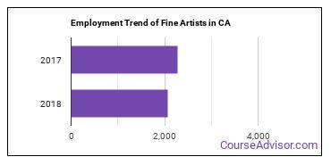Fine Artists in CA Employment Trend