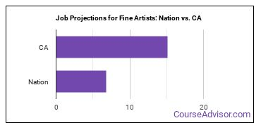Job Projections for Fine Artists: Nation vs. CA