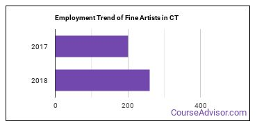 Fine Artists in CT Employment Trend