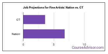 Job Projections for Fine Artists: Nation vs. CT