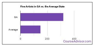 Fine Artists in GA vs. the Average State