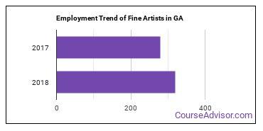 Fine Artists in GA Employment Trend