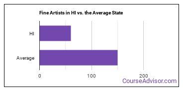 Fine Artists in HI vs. the Average State
