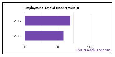 Fine Artists in HI Employment Trend