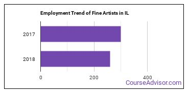 Fine Artists in IL Employment Trend
